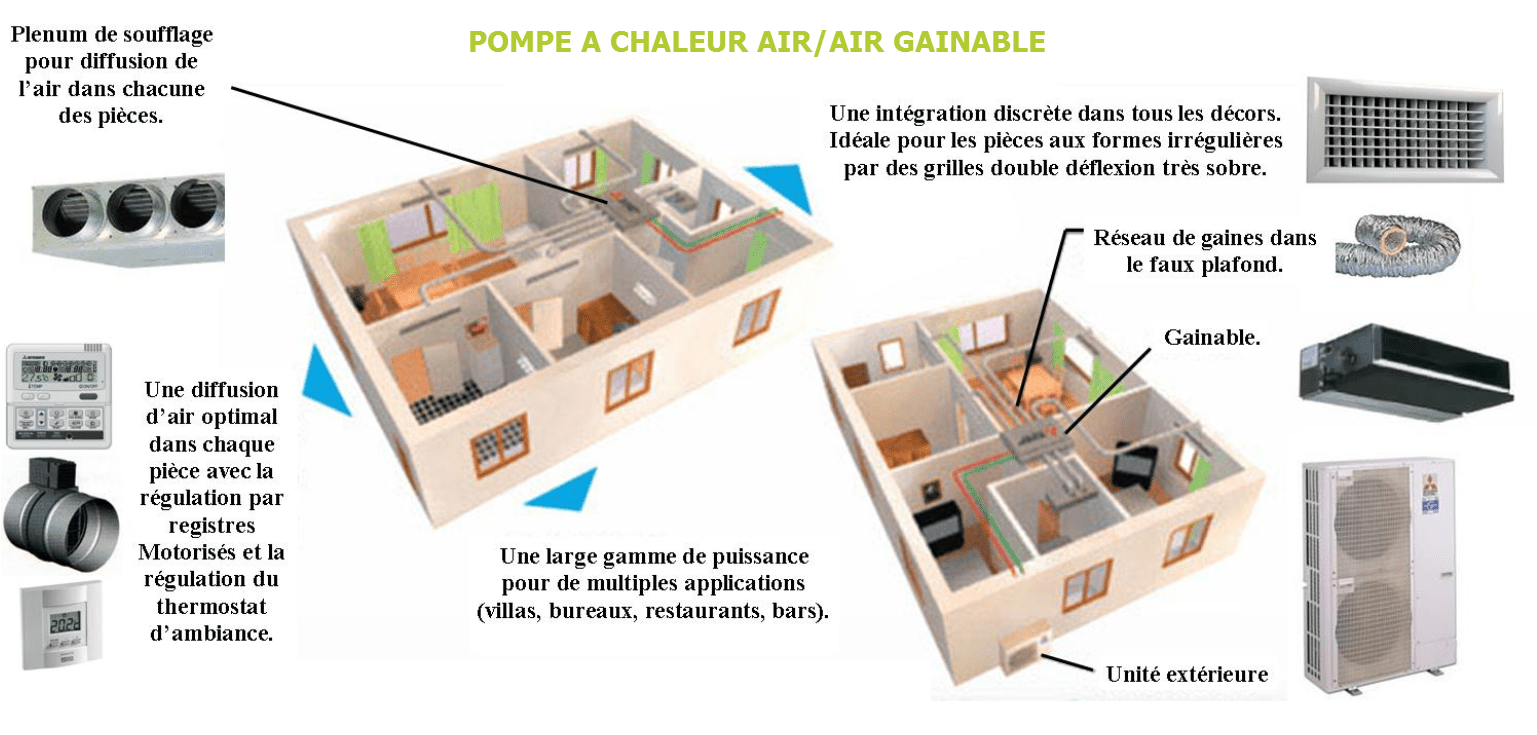 pompe a chaleur air air reversible gainable antibesgenerationvirtuoses